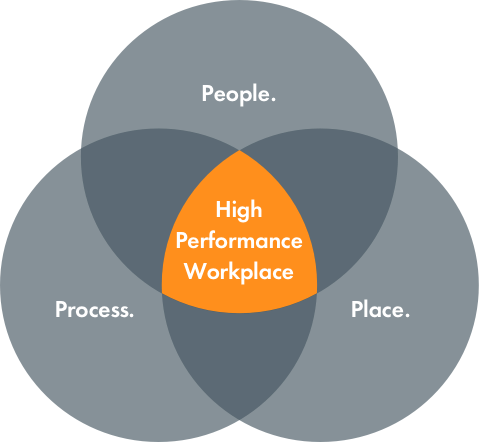 high performance workplace strategy