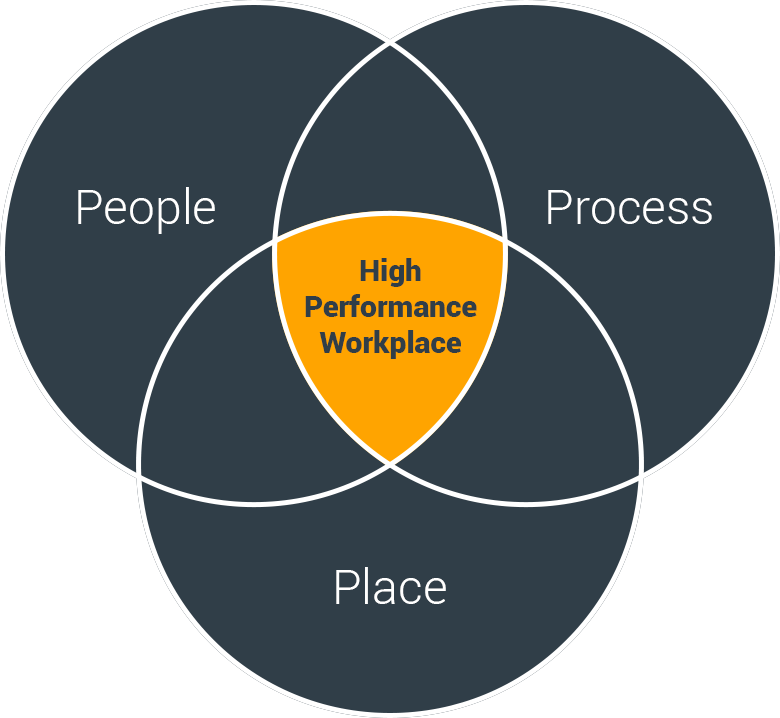 Services Master Planning High Performance Workplace Graph